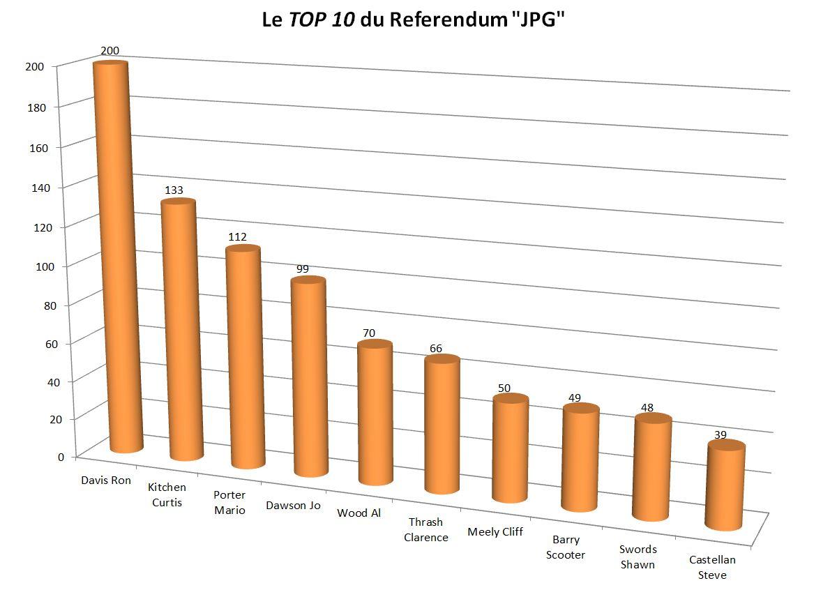 Résultats du Referendum Top10